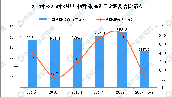 佳木斯大学网_可口可乐推出再生瓶?一文看懂中国塑料制品行业发展示状(图)