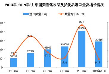 2019年1-8月中国美容化妆品及护肤品进口量及金额增长情况分析