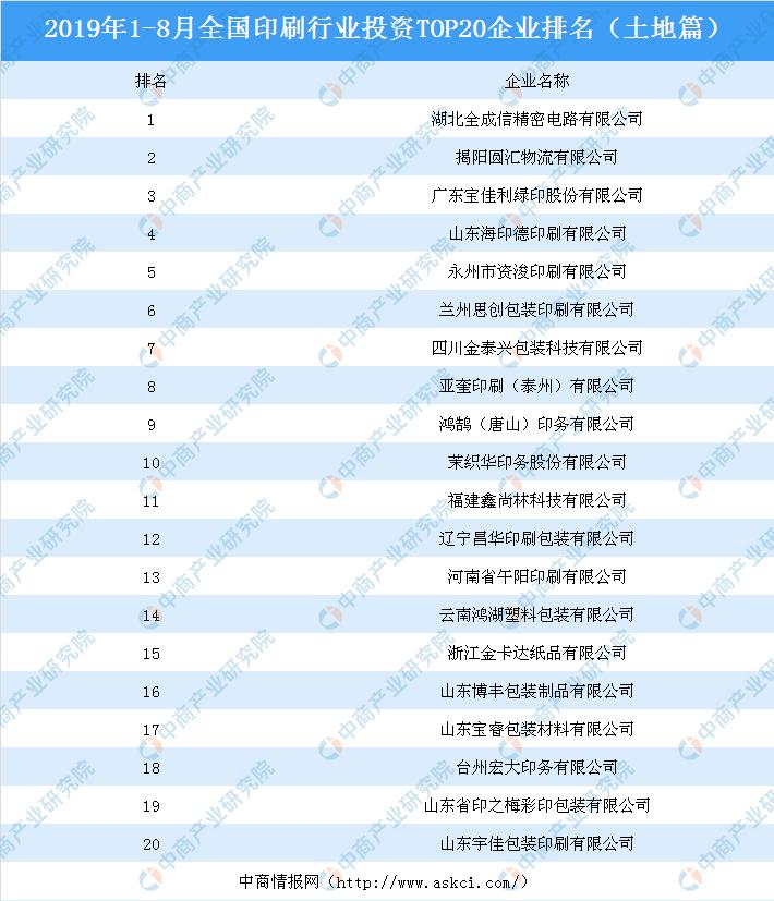 8月中国印刷行业投资TOP20企业排名(土地篇)