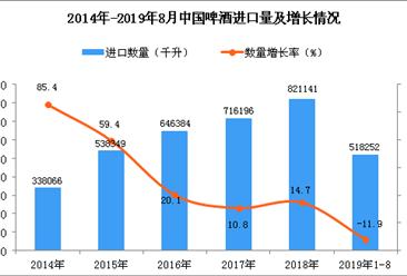 2019年1-8月中国啤酒进口量为518252千升 同比下降11.9%