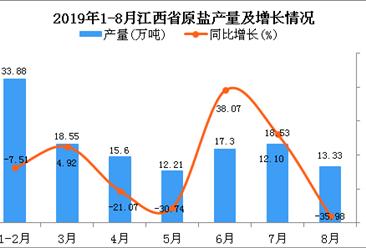 2019年1-8月江西省原盐产量为129.36万吨 同比下降8.59%