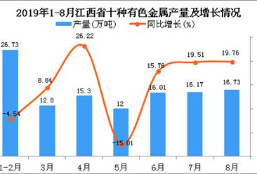 2019年1-8月江西省十种有色金属产量为124.15万吨 同比增长15.66%