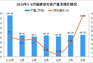 2019年1-8月福建省生铁产量及增长情况分析
