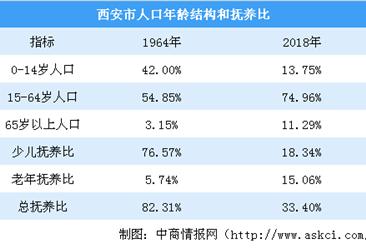 新中國70年西安人口發展報告:勞動力資源優勢明顯 人口性別結構不斷優化(圖)