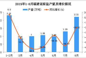 2019年1-8月福建省原盐产量为9.7万吨 同比下降40.2%