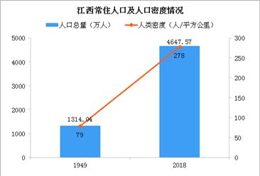 新中國成立70周年江西人口發展報告:勞動年齡人口持續增加 人口受教育程度顯著提高