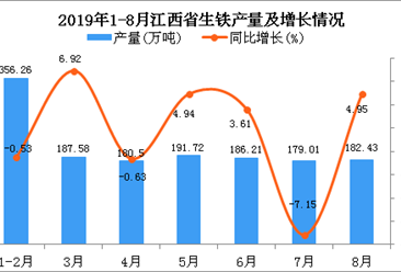 2019年1-8月江西省生铁产量及增长情况分析