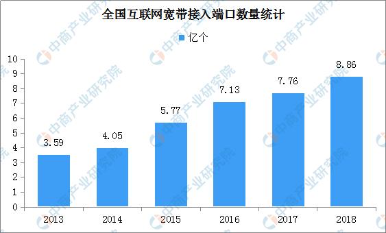 新中国创建70周年通信本领大幅提拔 天下8个通信
