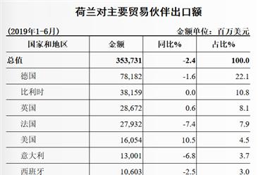 2019上半年中国与荷兰双边贸易概况:货物进出口额下降1.7%(表)