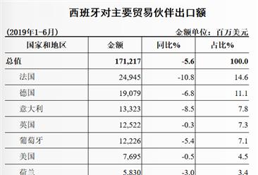 2019上半年中国与西班牙双边贸易概况:货物贸易额增长4.3%(表)