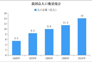 新中國成立70年人口發展報告:勞動年齡人口仍具潛力 流動人口規模顯著增加(圖)