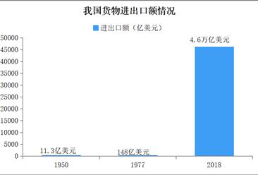 新中国成立70年对外经贸发展报告:货物进出口额突破30万亿元大关(图)