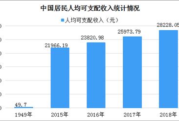 新中国成立70年人民生活水平发展报告:人民生活水平阔步迈向全面小康