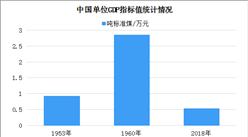 新中国成立70年能源产业取得瞩目成就:能源发展实现历史巨变