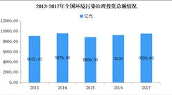 新中国成立70年环境保护发展报告:环境污染治理投资总额年均增长14.0%
