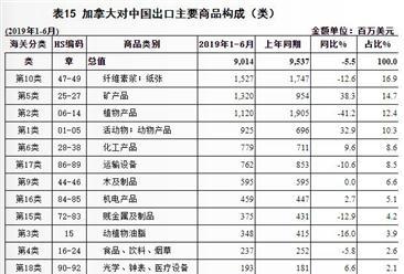 2019上半年中国与加拿大双边贸易概况:进出口额为361.4亿美元(图)