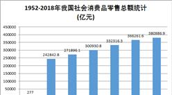 新中国成立70周年消费市场发展回顾:消费市场日益强大(图)