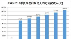 新中国成立70周年农村经济持续发展:乡村振兴迈出大步(图)