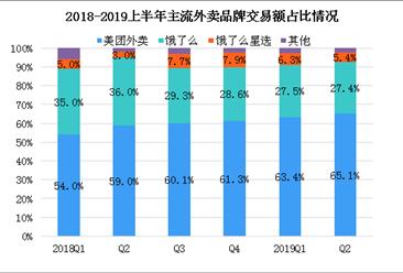 国庆外卖销量前三有哪些?2019中国外卖市场格局加速分化(图)