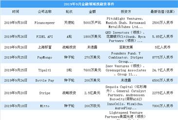 2019年9月支付領域投融資情況分析:戰略投資最多(附完整名單)