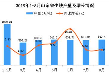 2019年1-8月山东省生铁产量为4811.88万吨 同比增长9.22%