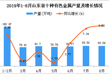 2019年1-8月山东省十种有色金属产量及增长情况分析