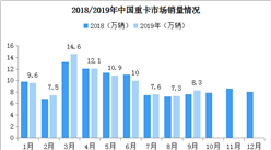"""""""金九""""迎来好消息!2019年9月中国重卡市场销量同比增长7%(附图表)"""