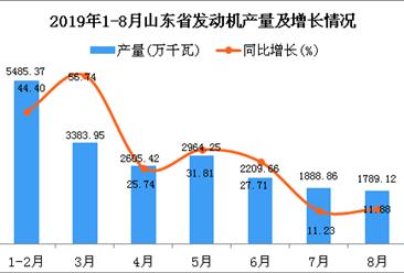 2019年1-8月山东省发动机产量同比增长31.88%