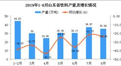2019年1-8月山東省飲料產量為270.1萬噸 同比下降20.47%