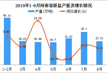 2019年1-8月河南省原盐产量及增长情况分析