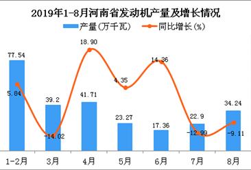 2019年1-8月河南省发动机产量为256.99万千瓦 同比下降2.84%