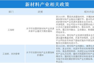 新材料产业前景广阔 2019年新材料产业最新政策汇总一览(图表)