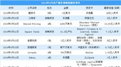 2019年9月房产服务领域投融资情况分析:诸葛找房受资本青睐(附完整名单)