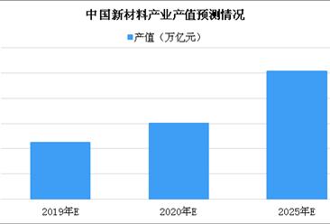 2019年中国新材料产业现状分析及发展前景预测(图)