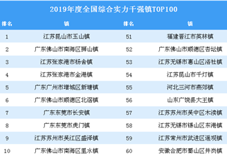 2019年度全国综合实力千强镇排行榜TOP100