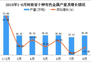2019年1-8月河南省十种有色金属产量为291.96万吨 同比下降13.85%