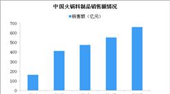 火鍋料制品行業市場規模大 消費升級行業呈現高端化趨勢(圖)