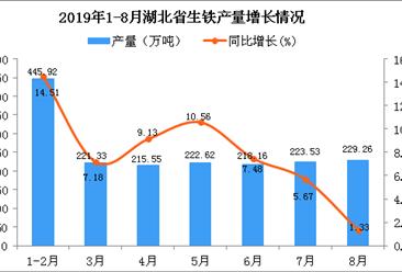2019年1-8月湖北省生铁产量及增长情况分析