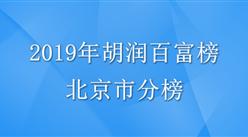 2019年胡潤百富榜北京上榜286位:王健林第一 財富縮水14%(附全榜單)