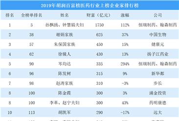 2019年胡润百富榜(医药篇):29名企业家财富超百亿(附榜单)