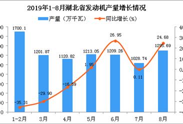 2019年1-8月湖北省发动机产量为8045.09万千瓦 同比下降18.7%