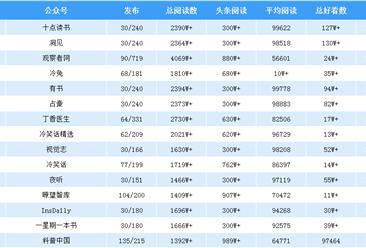 2019年9月全国微信公众号100强排行榜出炉(附完整榜单)
