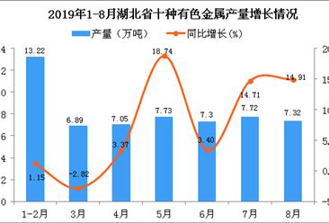 2019年1-8月湖北省十种有色金属产量为57.36万吨 同比增长6.92%