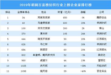 2019年胡潤百富榜(紡織篇):魏橋創業鄭淑良家族財富最多(附榜單)