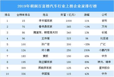 2019年胡潤百富榜(汽車篇):小鵬汽車何小鵬財富漲幅最大(附榜單)