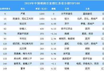 2019年胡润百富榜江苏省上榜企业家排行榜TOP100