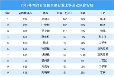 2019年胡润百富榜(白酒篇):15名企业家上榜(附榜单)
