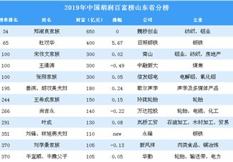 2019年胡润百富榜山东省上榜企业家排行榜(附完整排名)