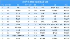 2019年胡润百富榜湖北省上榜企业家排行榜(附完整排名)