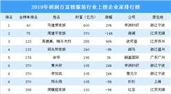 2019年胡潤百富榜(服裝篇):海瀾周建平家族等14名企業家財富縮水(附榜單)